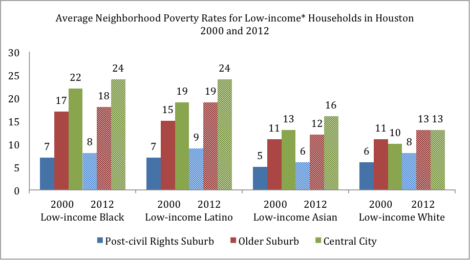 *Pfeiffer defines low-income households as earning less $40,000 a year, middle-income as between $40,000 and $99,999, and high-income as more than $100,000 (all in 1999 dollars). Data compiled by Deirdre Pfeiffer