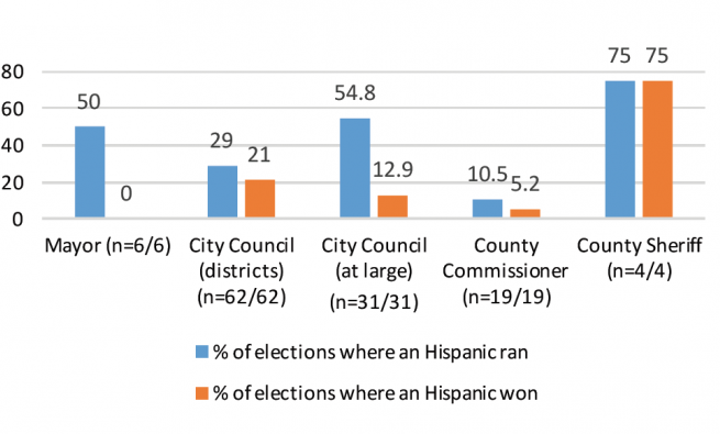 Bar graph of Hispanic runs and wins in city positions
