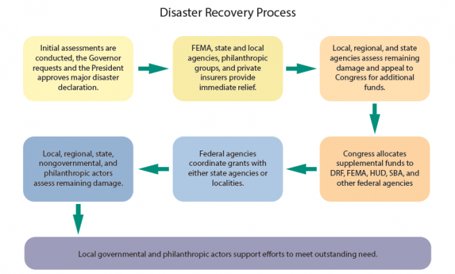 Diagram of how the disaster recovery process is handled.