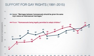 Line graph of support for the gay community