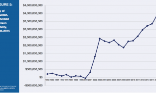 Line graph showing the city of Houston, unfunded pension liability from 1992-2015