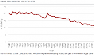 Geographical mobility rates from 1947 to 2015
